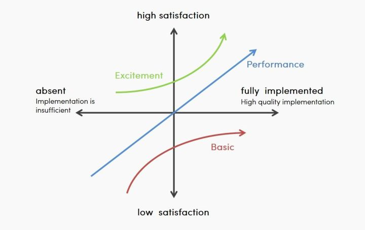 the kano model classifies customer preferences into three main categories.